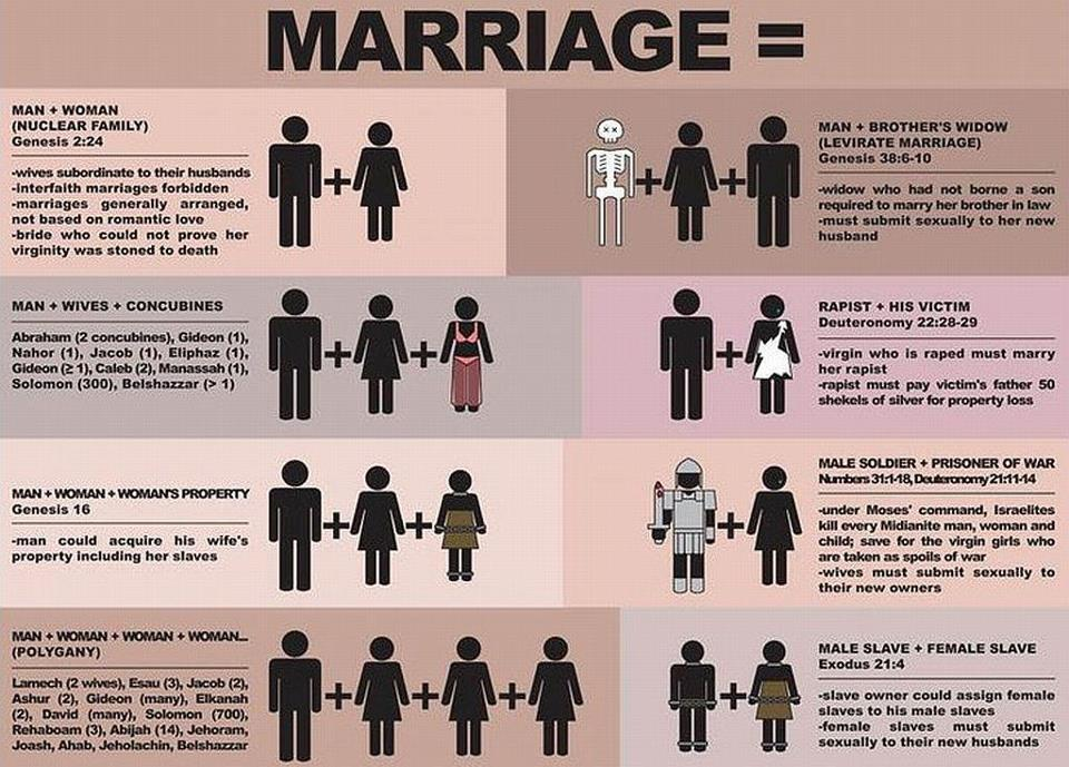 bible marriage options!