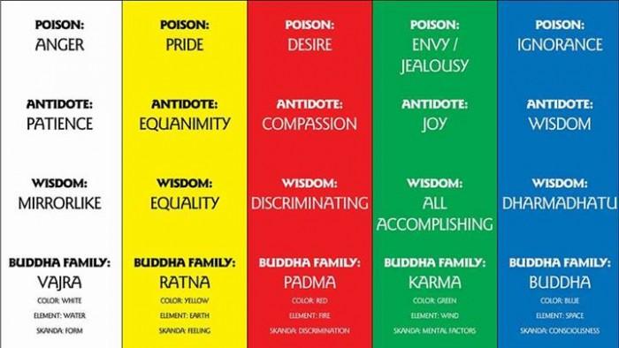 buddha families