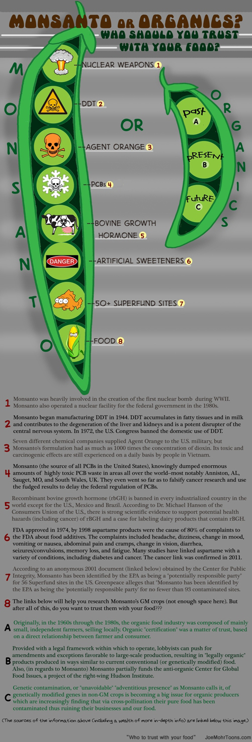 Monsanto or Organic? Who to trust with your food [infographic]