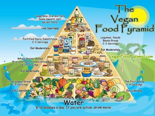 veganpyramid