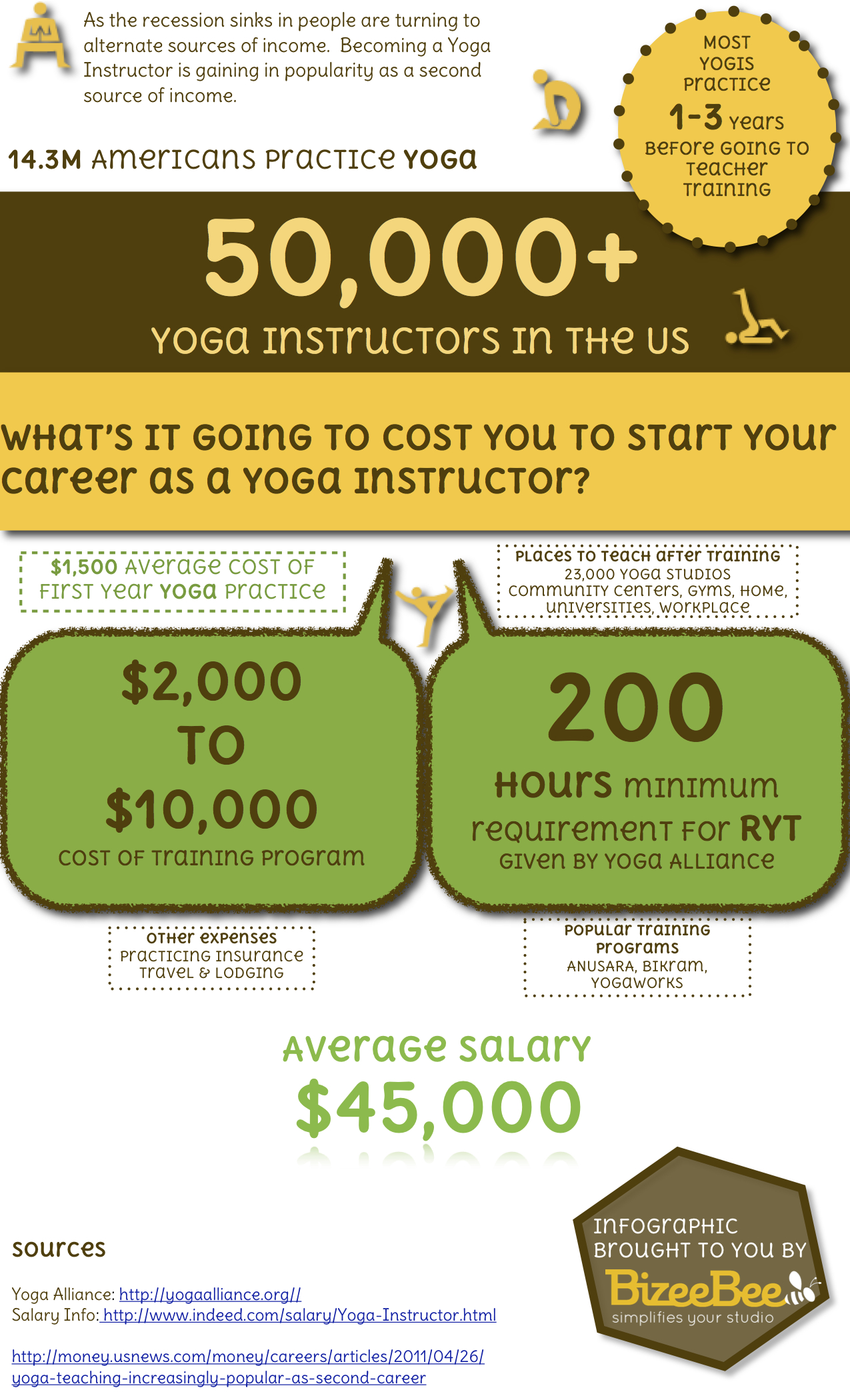And The Average Annual Salary Of Yoga Teacher Is Elephant Journal