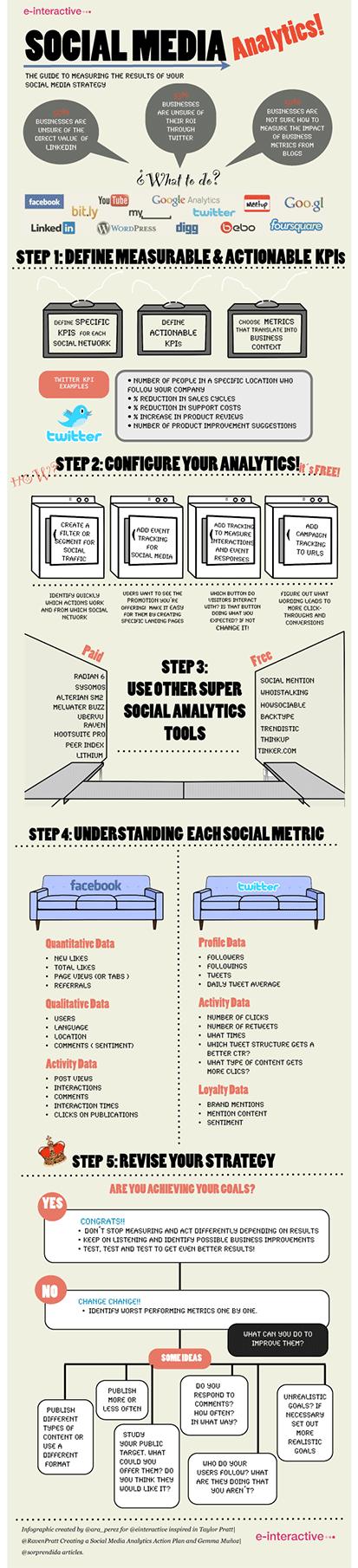 Infographic Source: Raven Blog