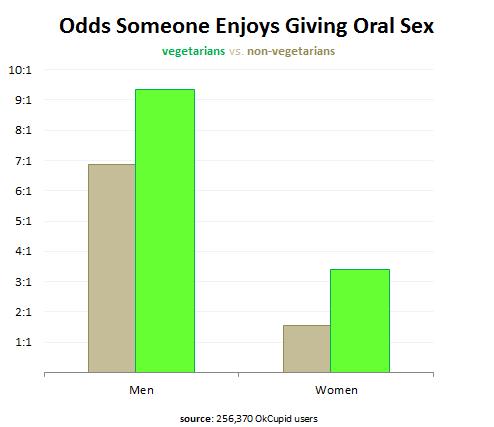 Success 2012 Dating Online Statistics