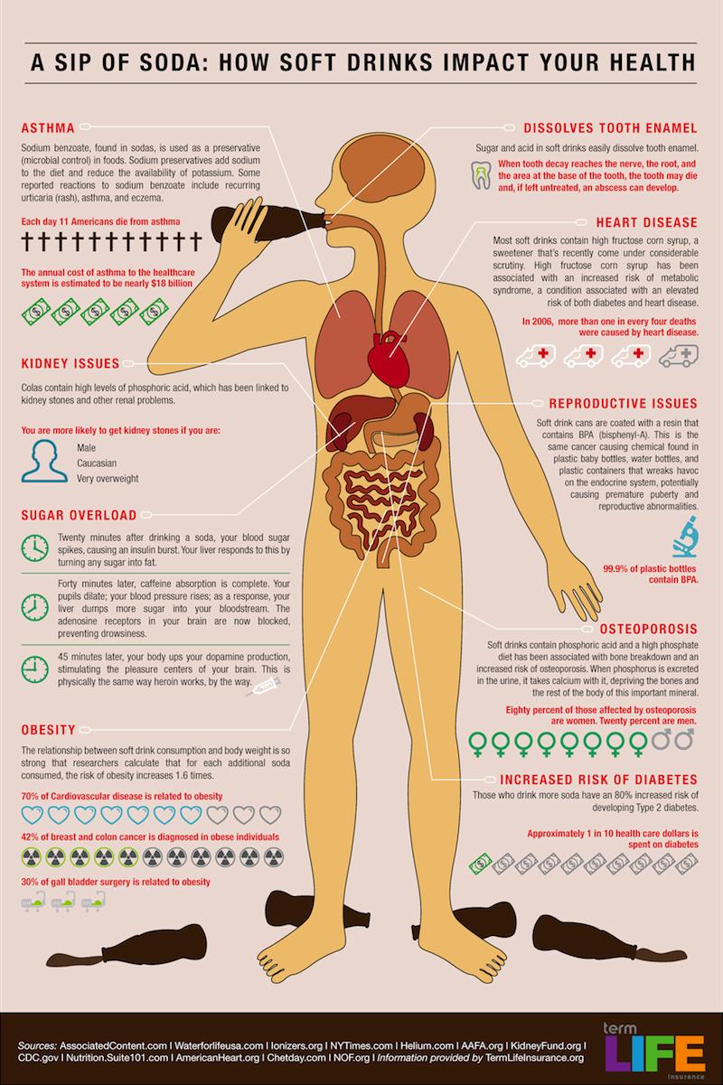 soda health sip