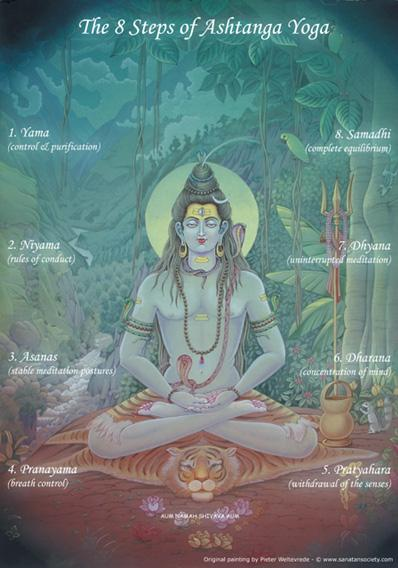 Eight Limbs of Ashtanga Yoga