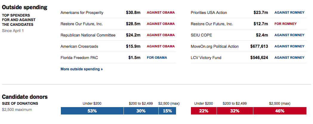 Obama's top 5 contributors are the University of California ...