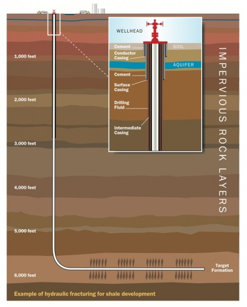 Source: energyfromshale.org via Steve on Pinterest