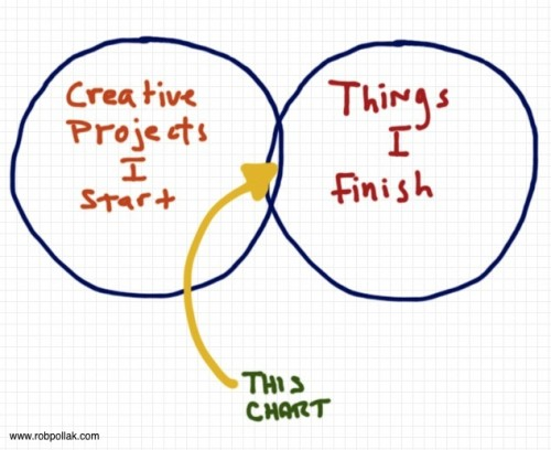 A venn diagram about creativity, writer's block, and getting things done.  By Rob Pollak