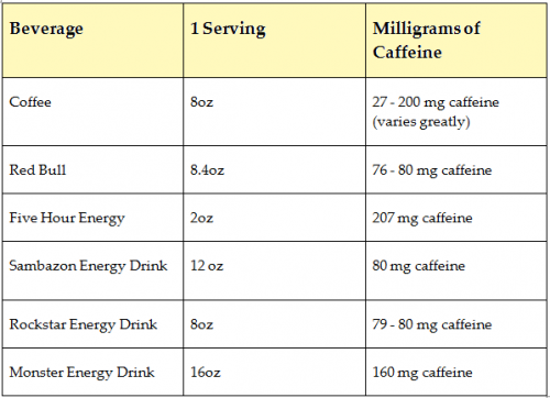 Amount of Caffeine in Various Beverages Chart_2013