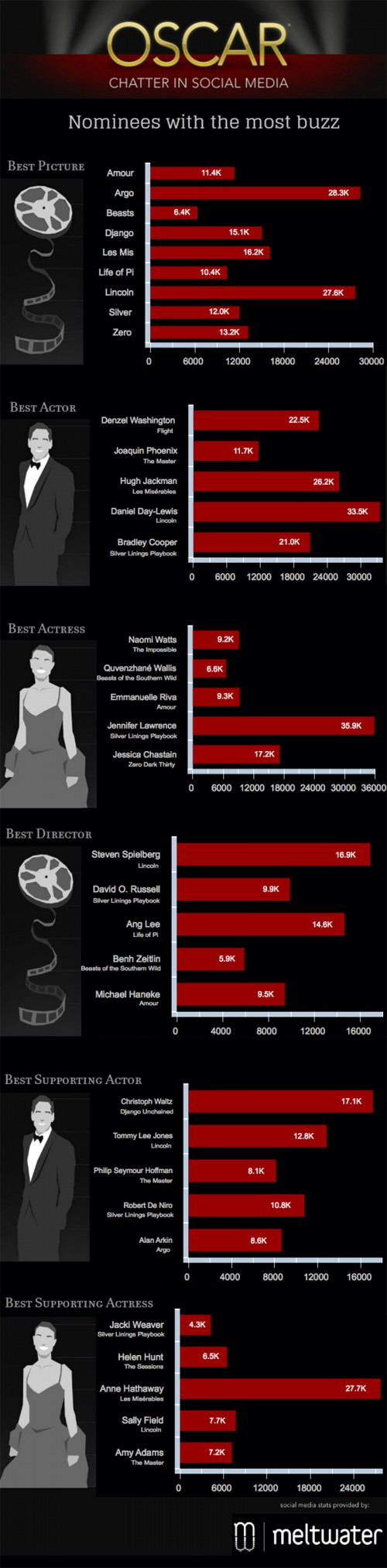 OscarsInfographic2013