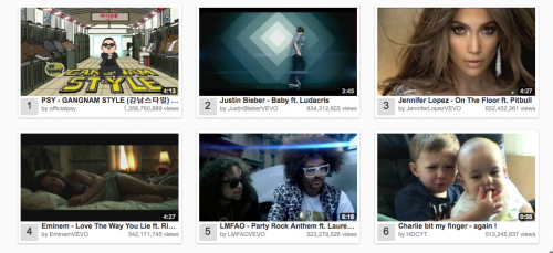 YouTube most popular videos