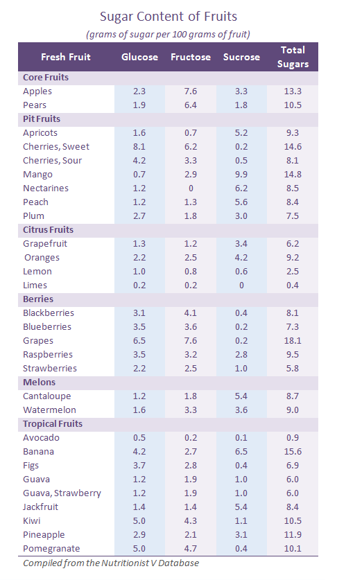 Sugar-Content-of-Fruits-Table_April2013