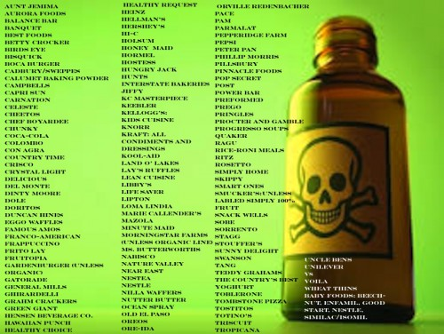 Monsanto List