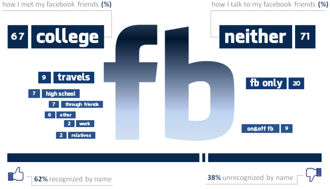 Facebook Friends: On and Off-Screen (Visual graph courtesy of Vladimir Milovanovic)