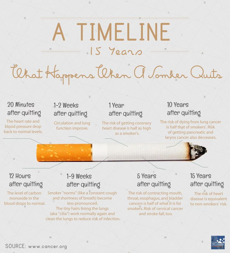 read this & instantly quit smoking. | elephant journal, Skeleton