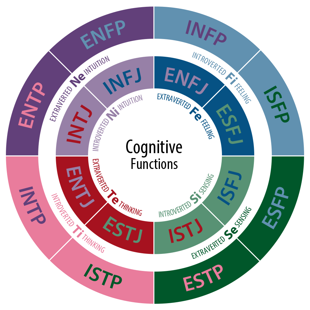 what s your mbti personality type enrich your life through self  cognitivefunctions personality