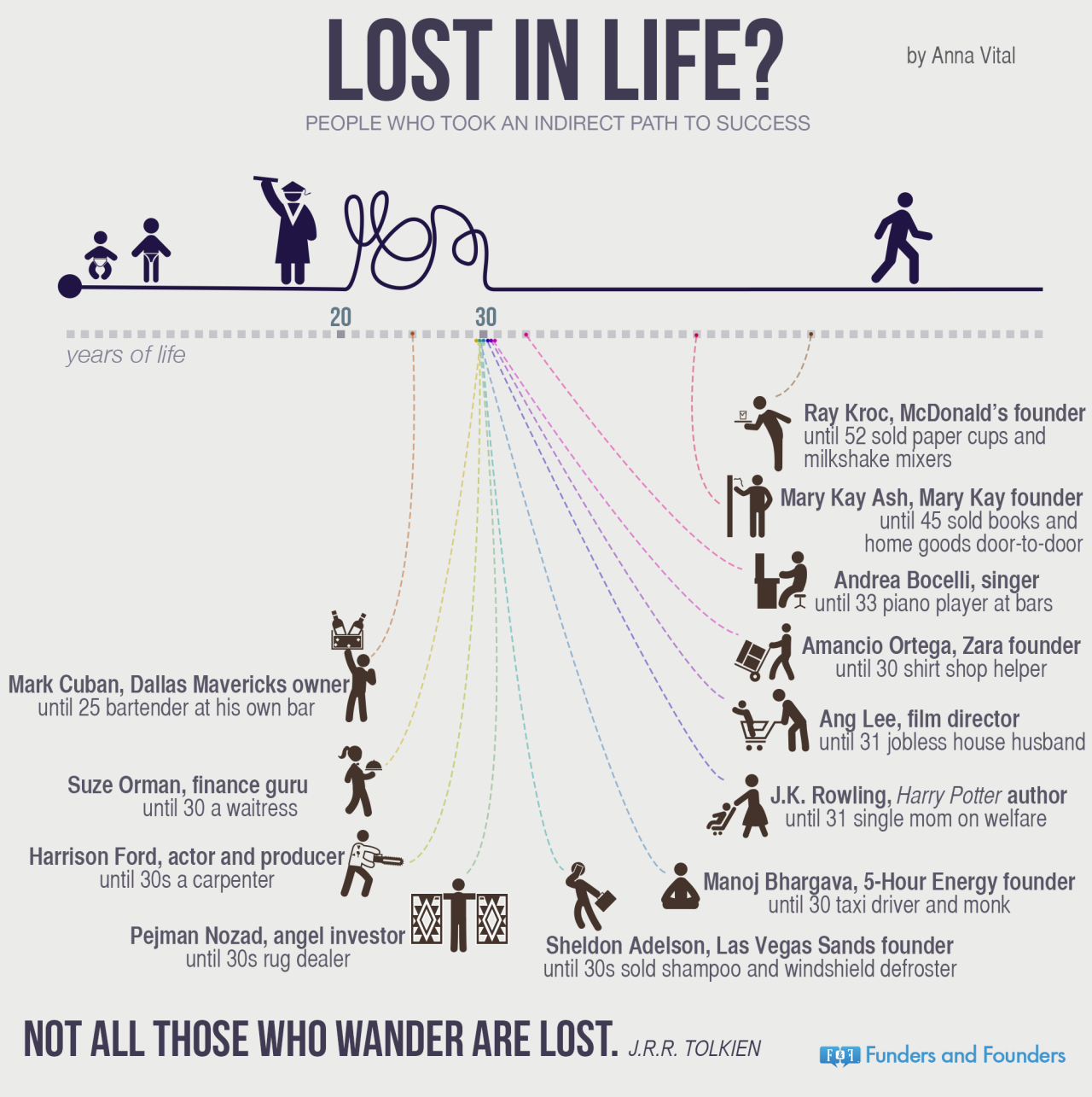 lost in life success