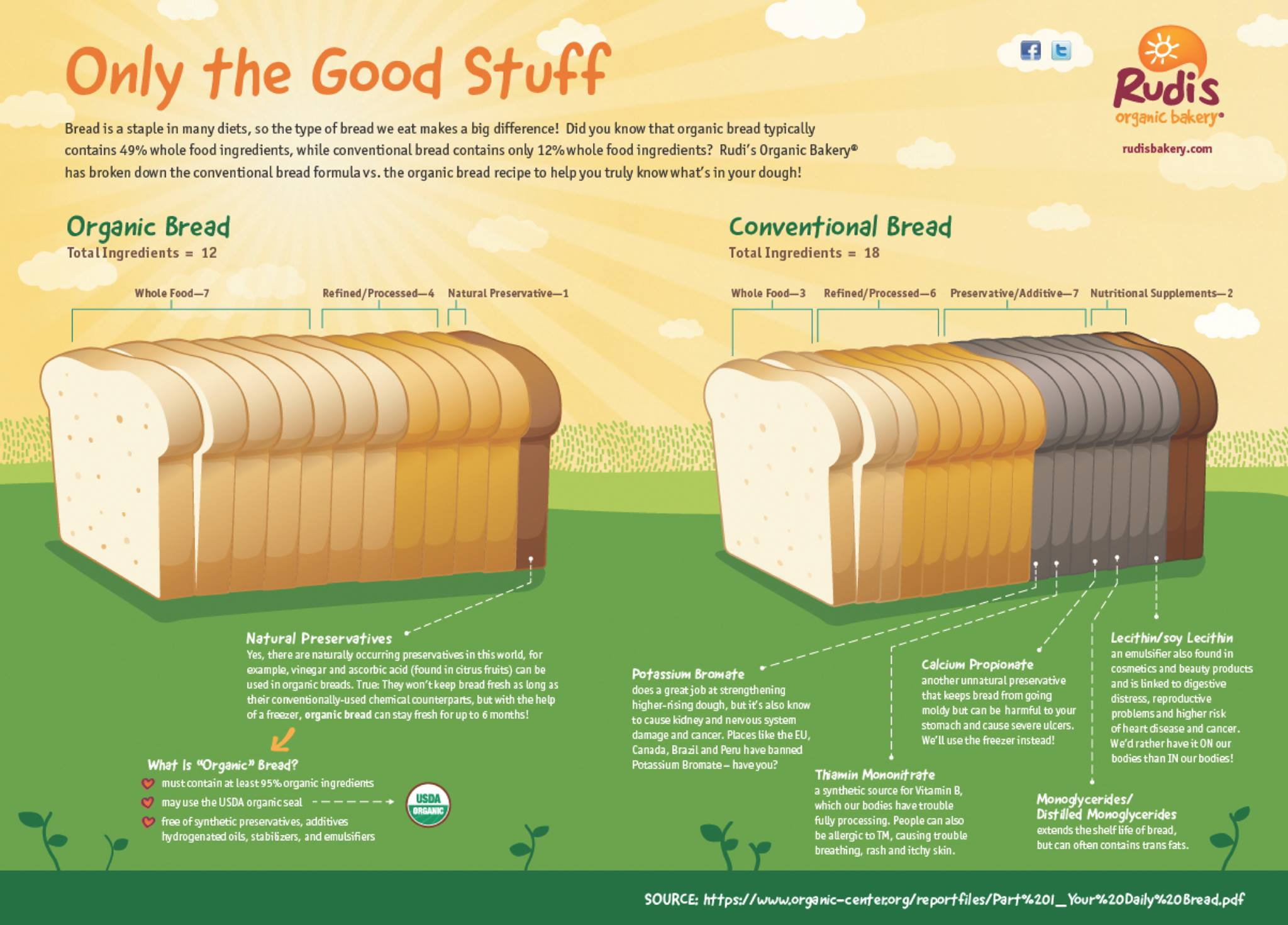 The difference between conventional bread formula organic bread rudis organic bread conventional infographic healthy gmos forumfinder Choice Image