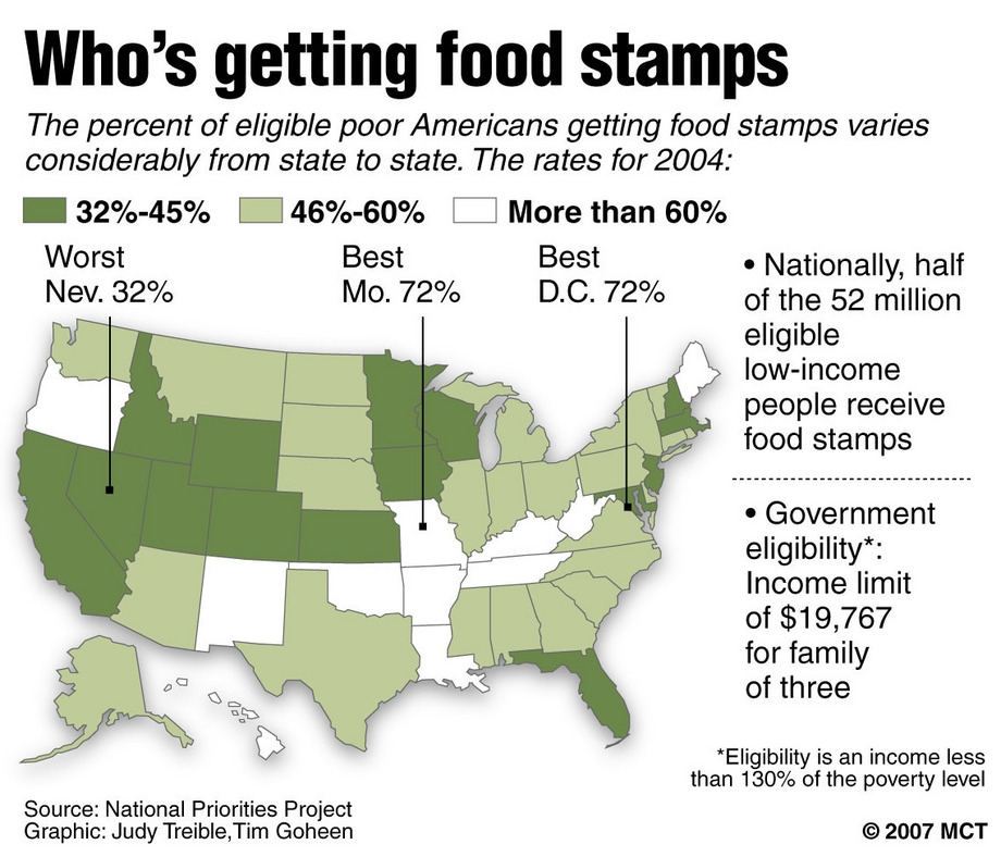 How Many Is Getting The Food Stamp System