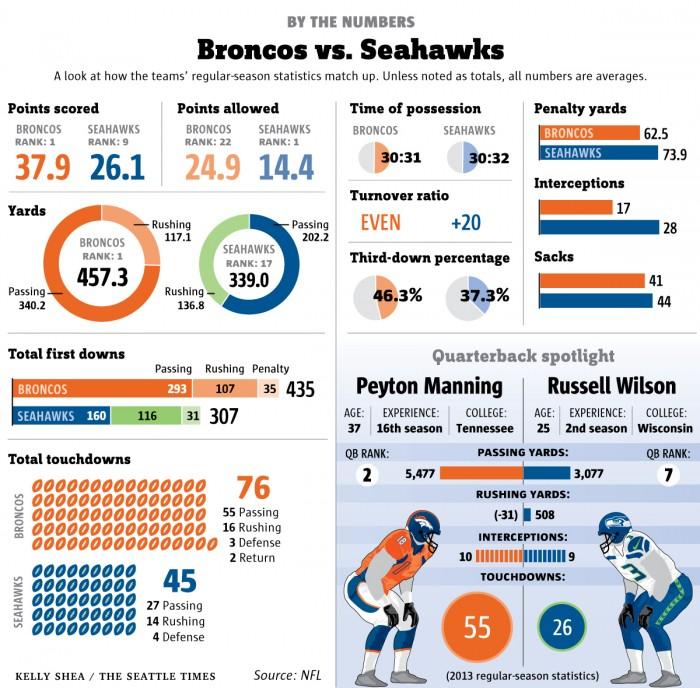 broncos seahawks football nfl super bowl
