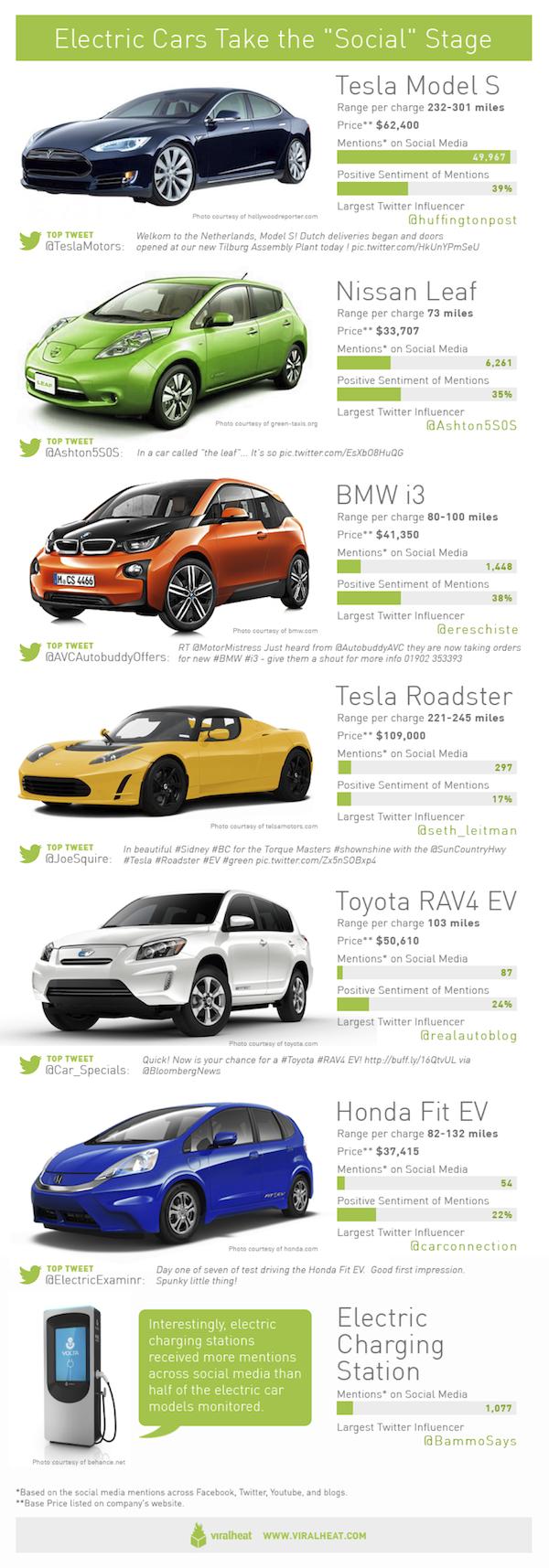 tesla electric car toyota