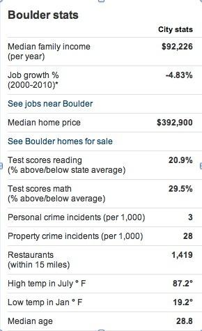 infograph on Boulder