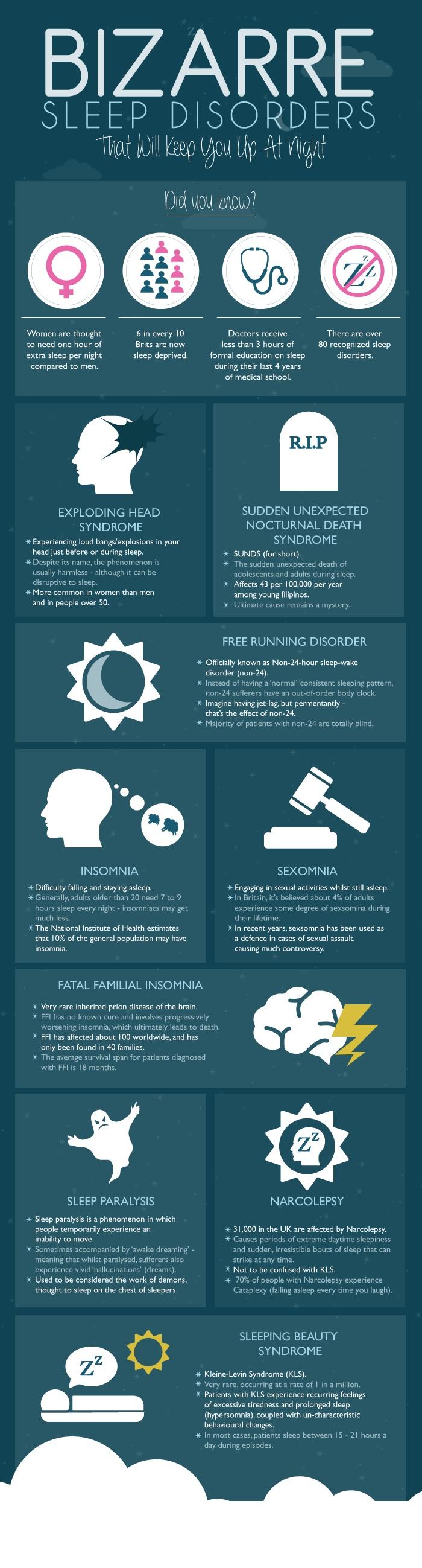 Bizarre-Sleep-Disorders