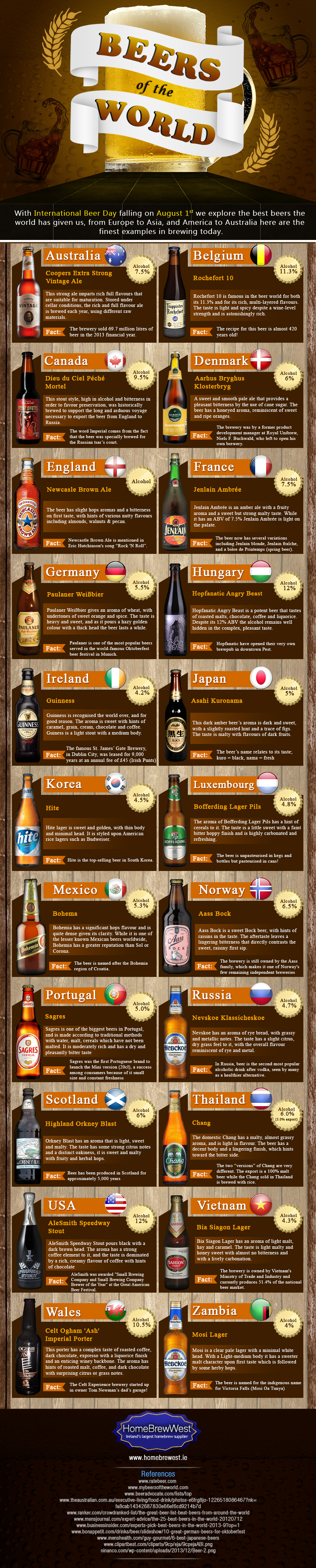 Home Brew West - IG July - Beers of the World