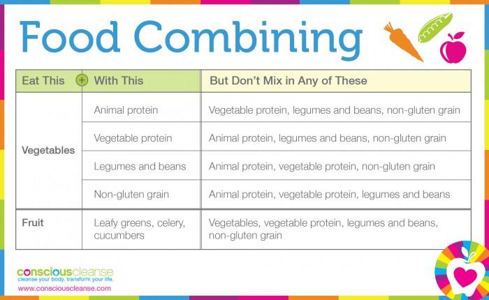 FoodCombining (1)