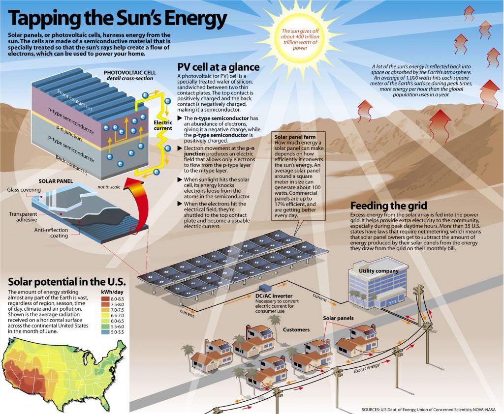 solar-eergy-scheme-infographic-1024x842