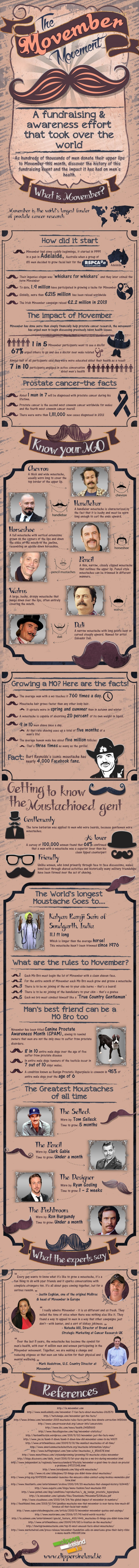 Clippers Ireland Infographic Movember (1)