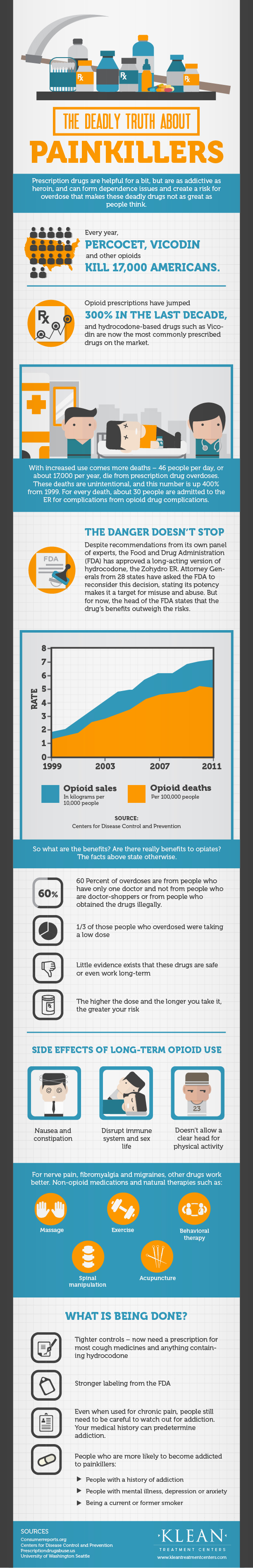 The Deadly Truth about Painkillers_600