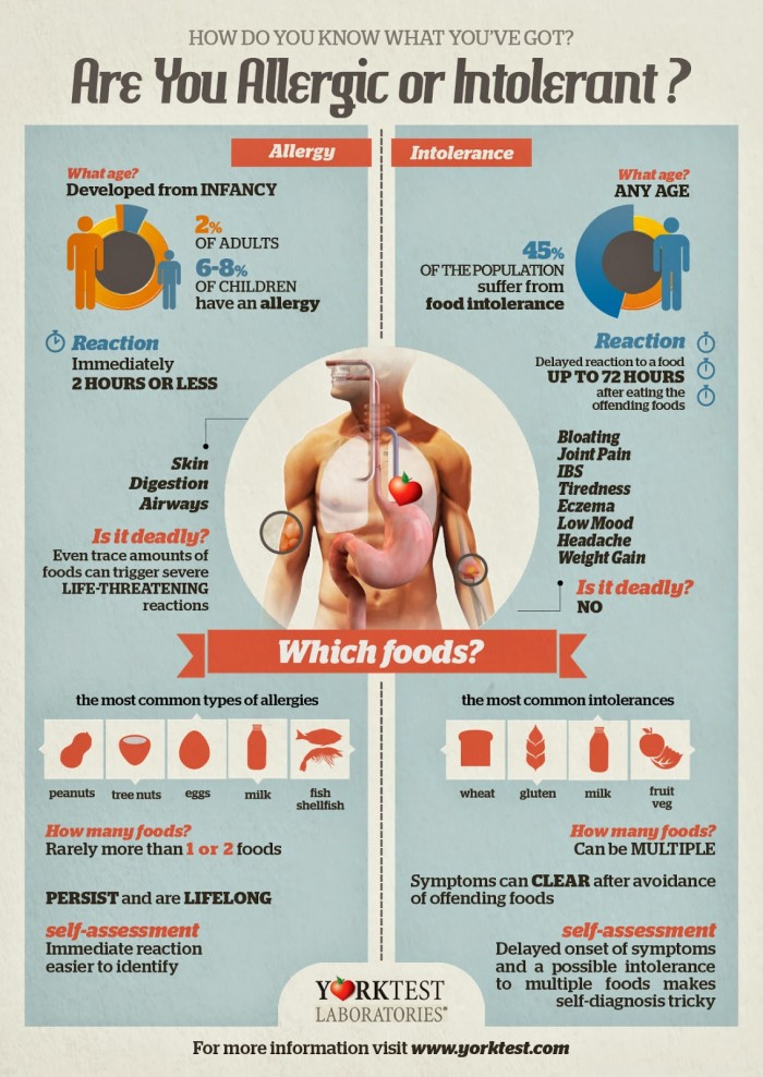 http://www.foodallergybuzz.com/2014/05/infographic-food-allergies-vs-food.html