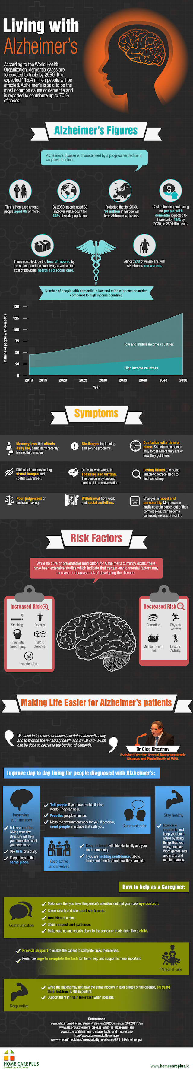 Living with Alzheimer Infographic