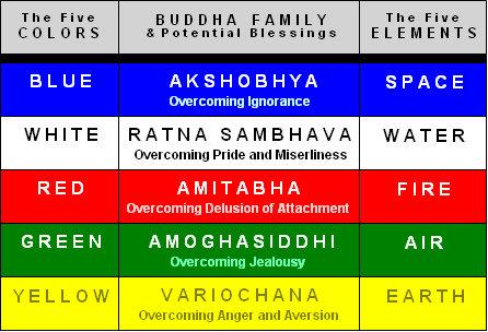 buddha families colors