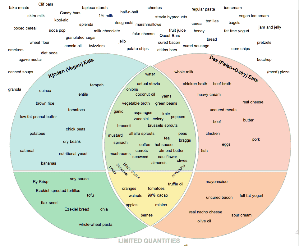google images for reuse: http://iamdez.com/2013/05/paleodairy-vs-vegan-foods-venn-diagram/