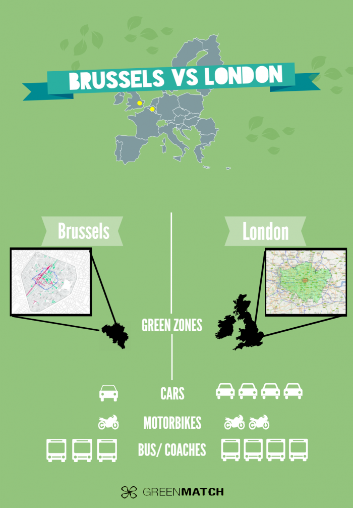 Infographic Brussels vs London
