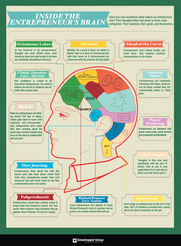 http://www.alleywatch.com/2013/05/dissecting-the-entrepreneurs-brain-infographic/ grasshopper group