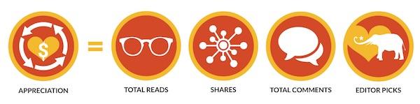 Ecosystem action logos
