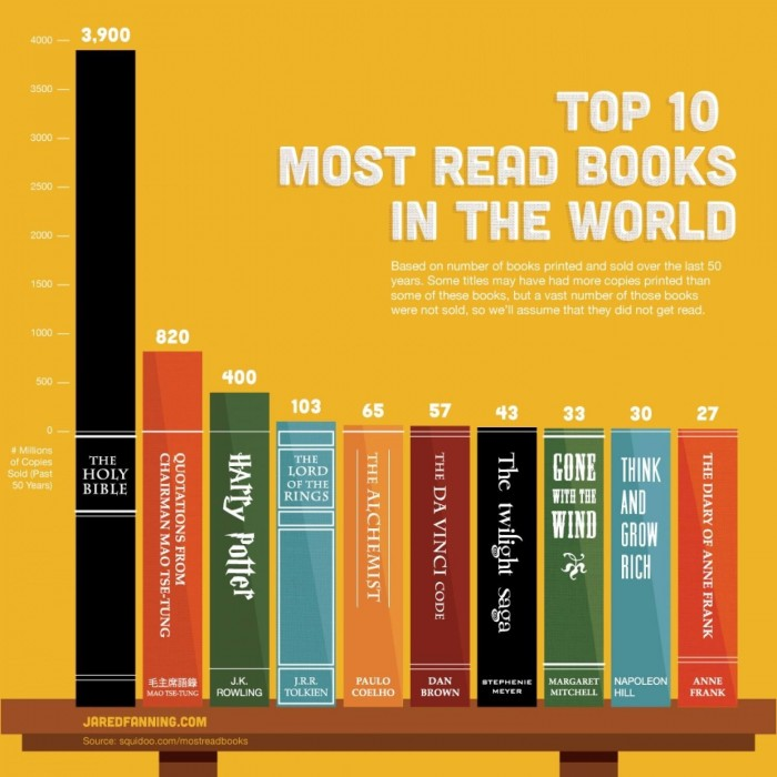 The Top 10 Best-Selling Books, Ever (Plus 11 Lesser-Known