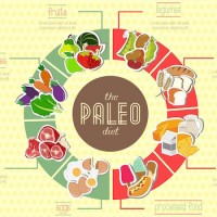 Ayurveda's Perspective on Paleo.