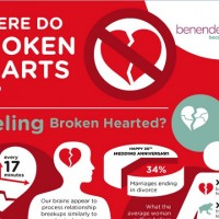 How to Deal with Broken-Heartedness.