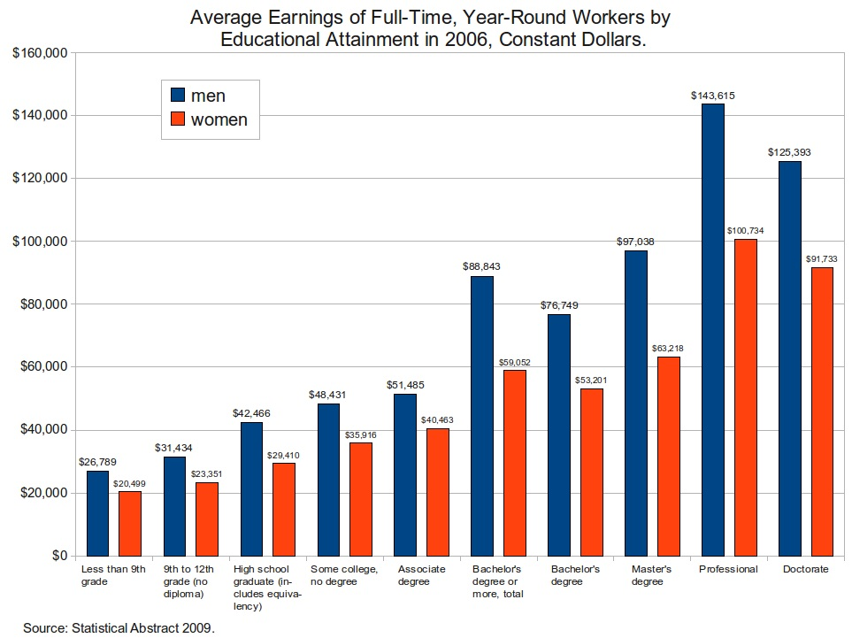 Average_earnings_of_workers_by_education_and_sex_-_2006