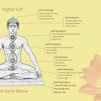 A Simple Chakra Healing Exercise.