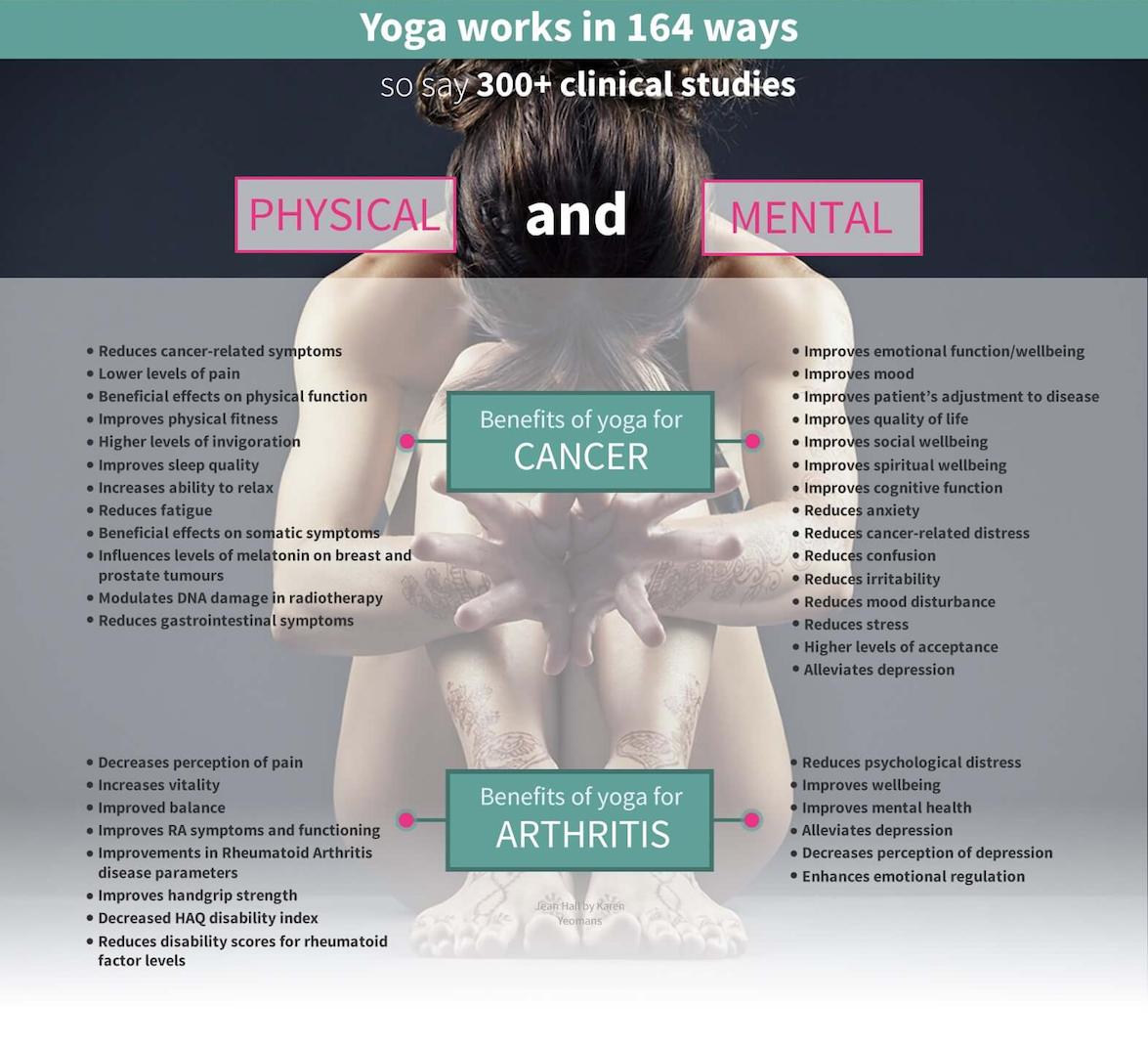 Yoga Works in 164 Ways.