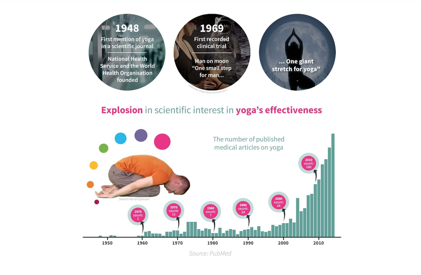 Growth in clinical studies on yoga