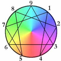 New Ways to Magnify Love, Romance & Divine Wholeness with the Enneagram.